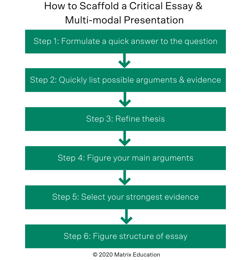 blog-english-year-12-how-to-write-a-module-b-critical-response-for-henry-iv-essay-multimodal-presentation-flowchart