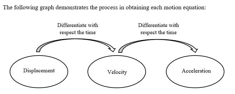 """beginners-guide-year-11-advanced-maths-calculus-displacement-velocity-acceleration-diagram"""""""