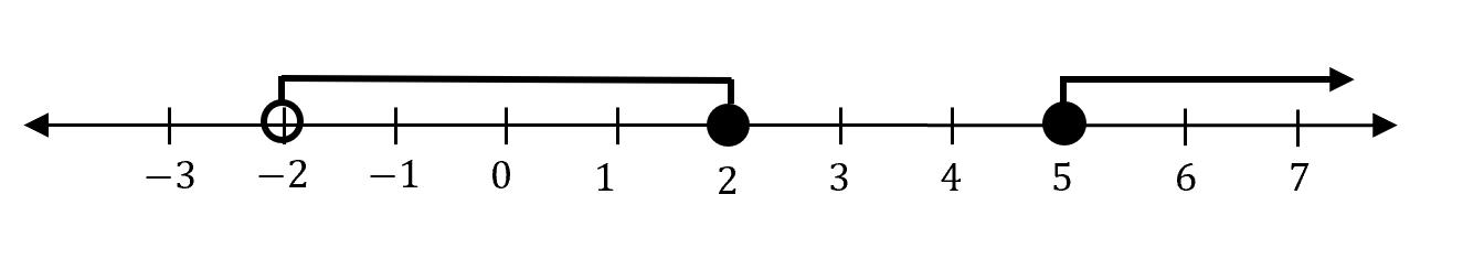 """beginners-guide-year-11-advanced-maths-interval-notation-combining-multiple-intervals-example-number-line"""""""