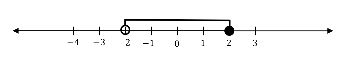 """beginners-guide-year-11-advanced-maths-interval-notation-example-number-line"""""""