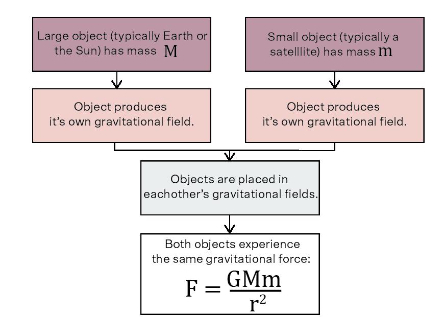 flowchart explaining gravitational force fro advanced mechanics