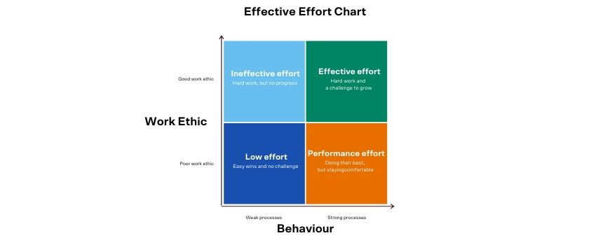 blog parents year 7 8 how to give feedback to your child effective effort example from JA