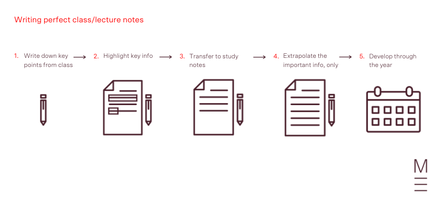 step by step method for writing in-class or lecture notes for perfect study notes