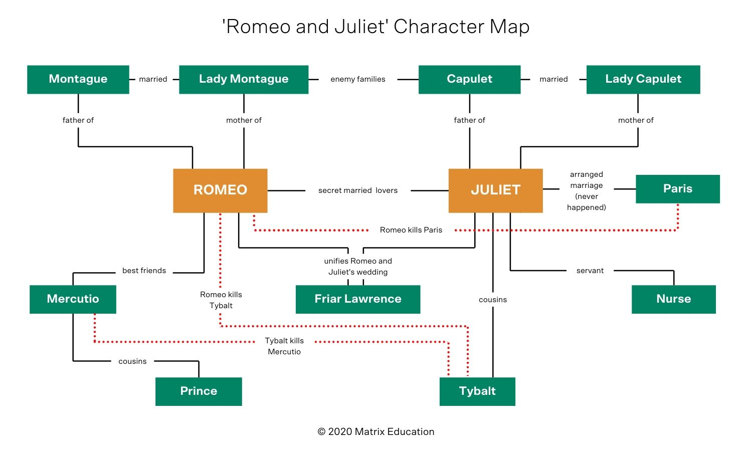 blog-english-the-ultimate-romeo-and-juliet-overview-character-map-1