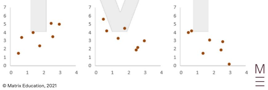 guide-maths-adv-year-12-linear-regression-weak-correlation-5