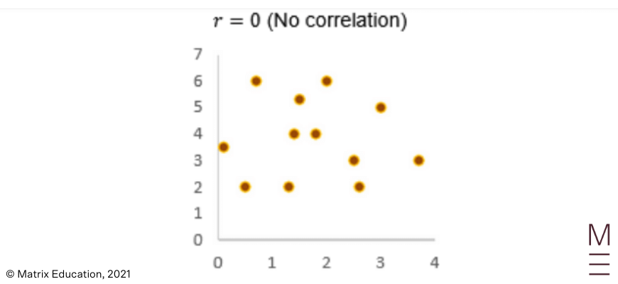guide-maths-adv-year-12-linear-regression-pearsons-correlation-coefficient-10