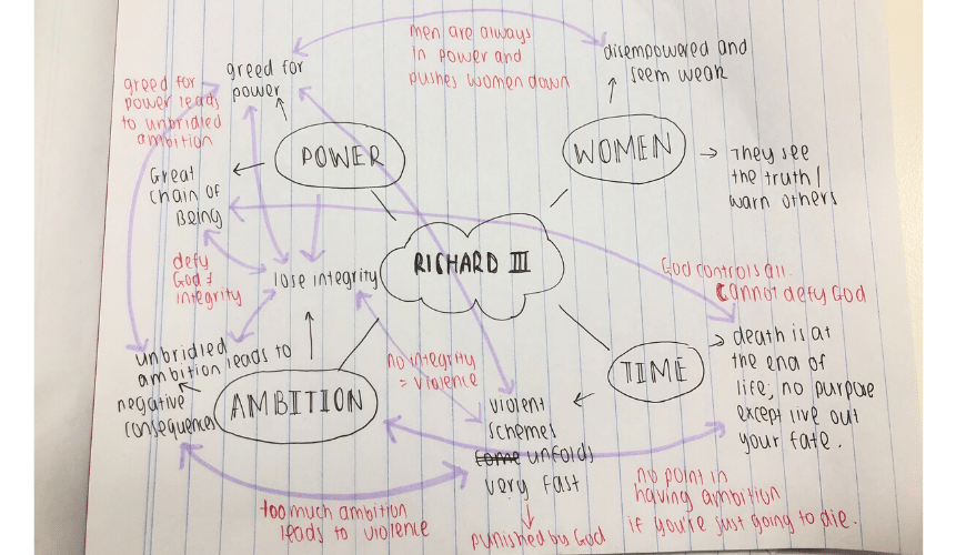 Blog-English-Year-12-How-to-Write-English-Exam-Notes-Mind-Map-Richard-III-Theme-Links
