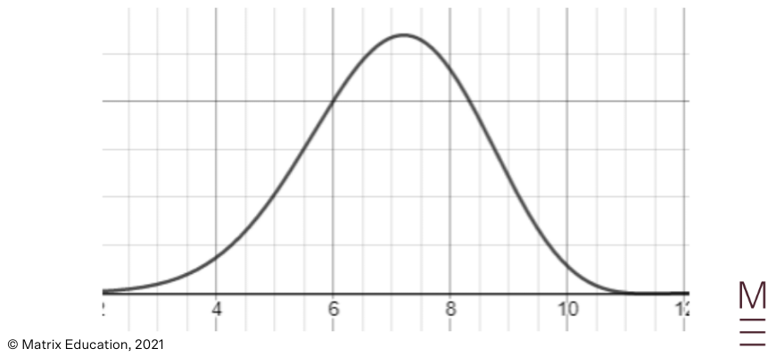 guide-maths-beginners-guide-to-year-12-advanced-maths-normal-distribution-binomial-distribution