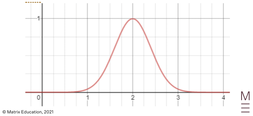 guide-maths-beginners-guide-to-year-12-advanced-maths-normal-distribution-normal-distribution-graph