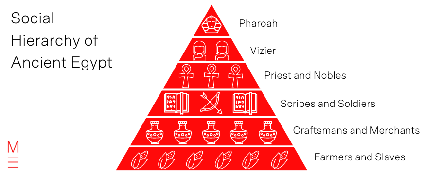 blog-7-tips-to-improve-memory-visual-model-image-mnemonic-social-hierarchy-ancient-egypt-1