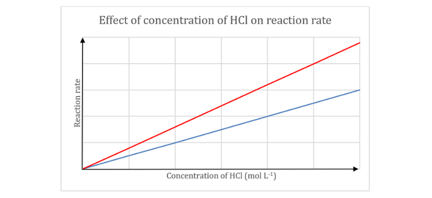 blog-chemistry-10-must-answer-year-11-reactive-chemistry-practice-questions-answer-10-graph (2)
