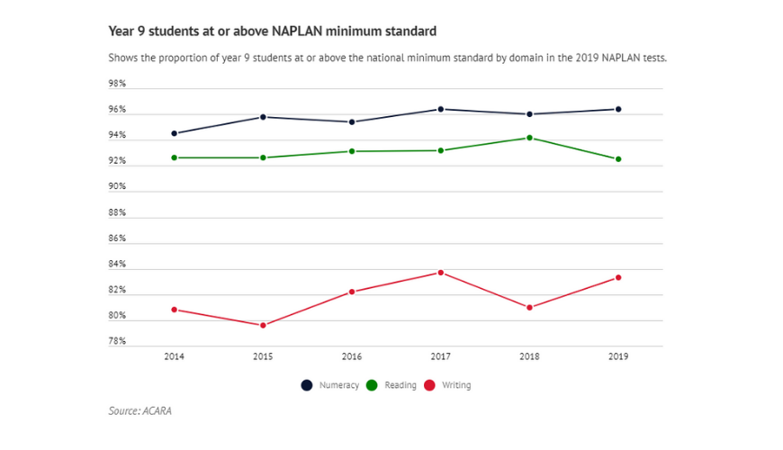 how to beat the literacy decline NAPLAN results 2014-19