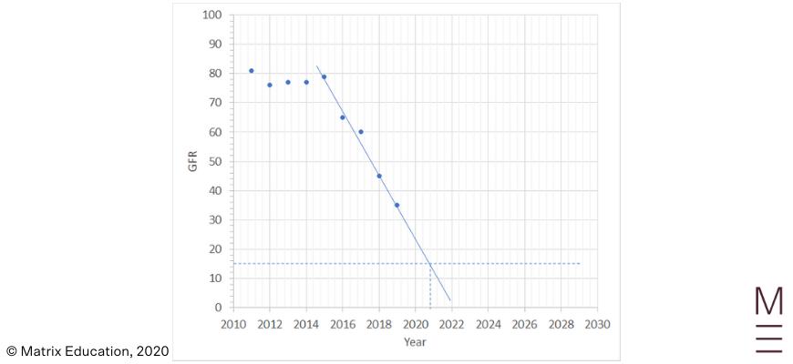 2020 Biology HSC Solutions 24a graph