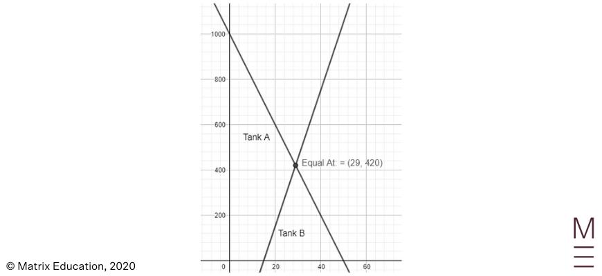 2020 HSC Maths Standard 2 Exam Paper Solutions question 24 1 graph tanks