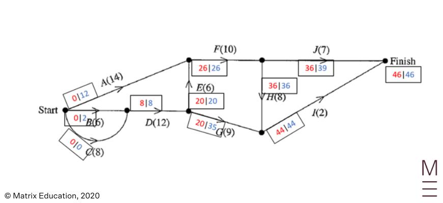2020 HSC Maths Standard 2 Exam Paper Solutions question 26 diagram