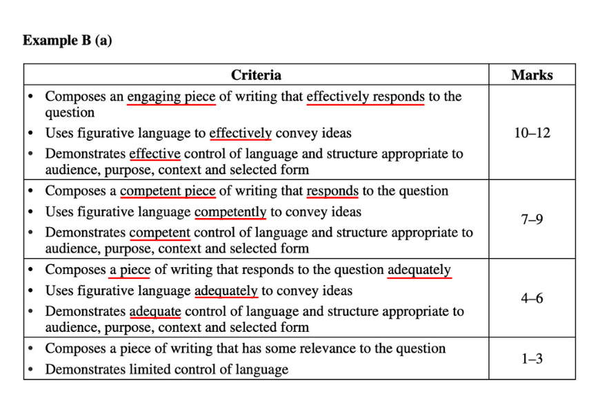 blog-english-year-12-difference-between-a-band-5-and-band-6-english-response-nesa-english-standard-paper-2-module-c-marking-criteria-2