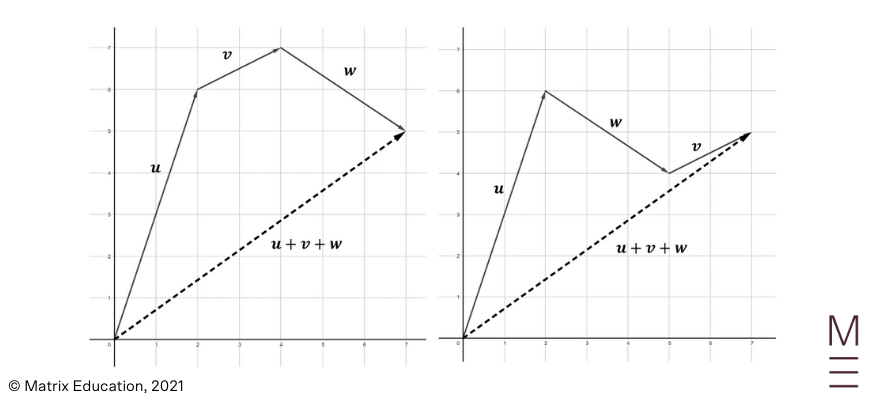 beginners guide to year 12 ext 1 maths vector operations polygon rule of vectr addition