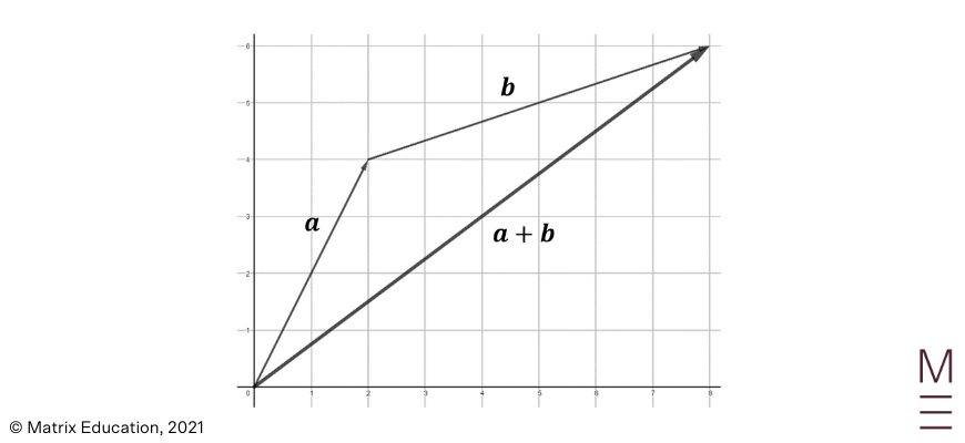 beginners guide to year 12 ext 1 maths vector operations tip to tail vector addition step 3