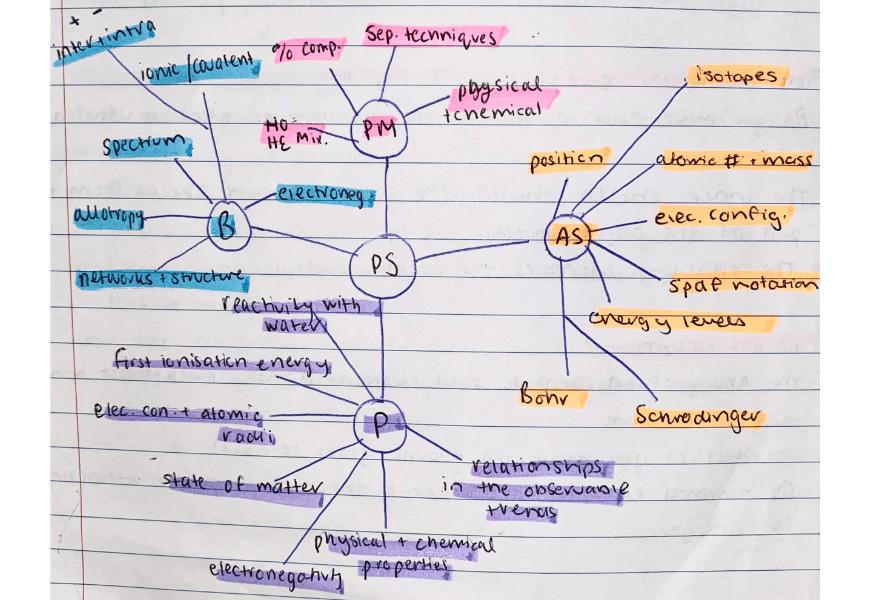 prinicas-high-school-hacks-a-guide-to-balancing-study-and-life-science-mindmap