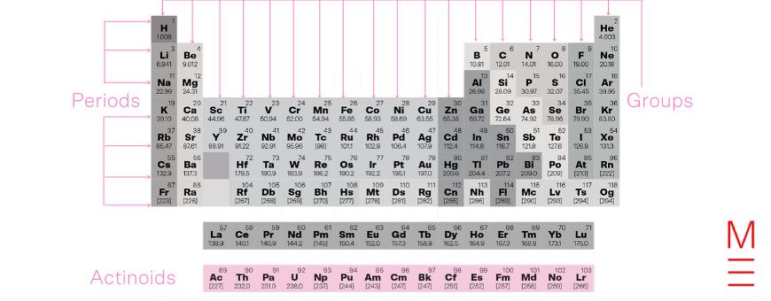 Periodic Table Actinoids v2