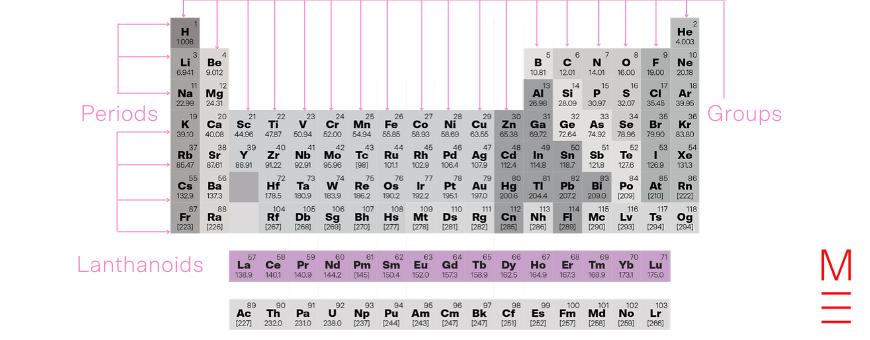 Periodic Table Lanthanoids v2