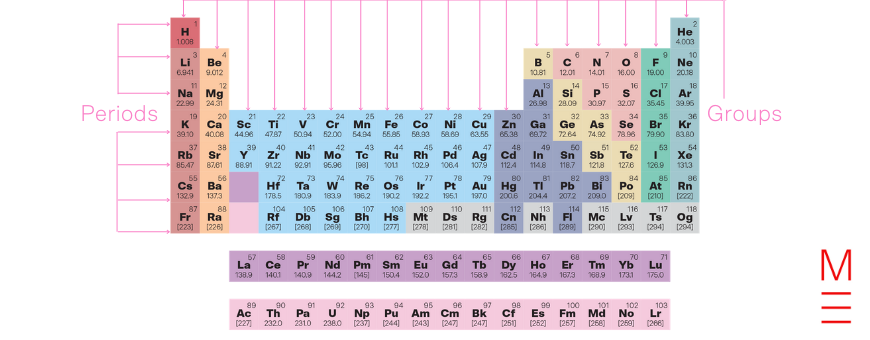the-beginners-guide-to-the-periodic-table-Periodic Table